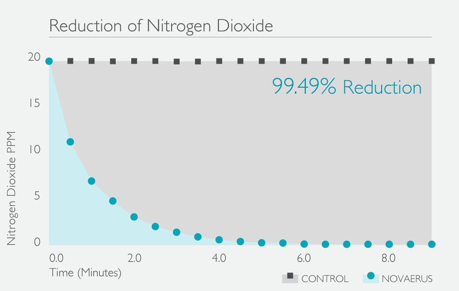 NO2-Reduction-Graph-99.49.png