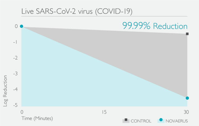 Large sars reduction graph