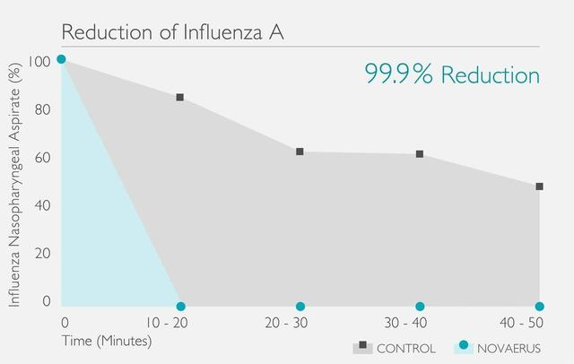Large influenza reduction graph