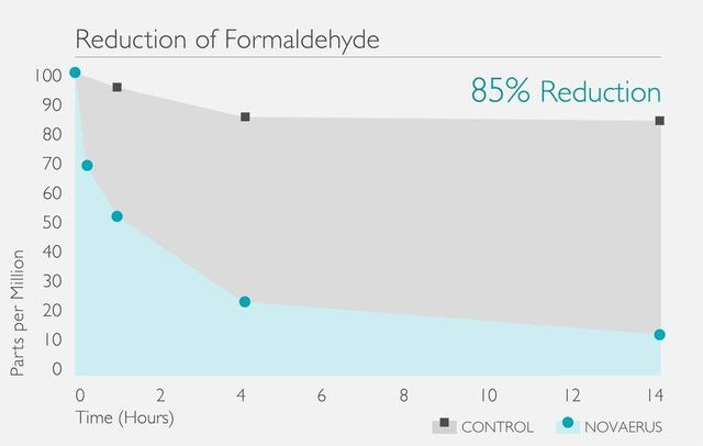 Large formaldehyde reduction graph