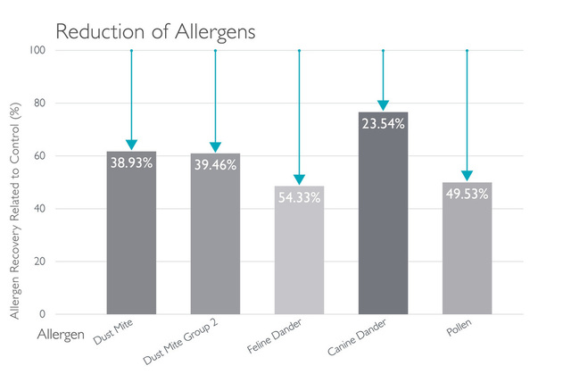 Large allergen graph