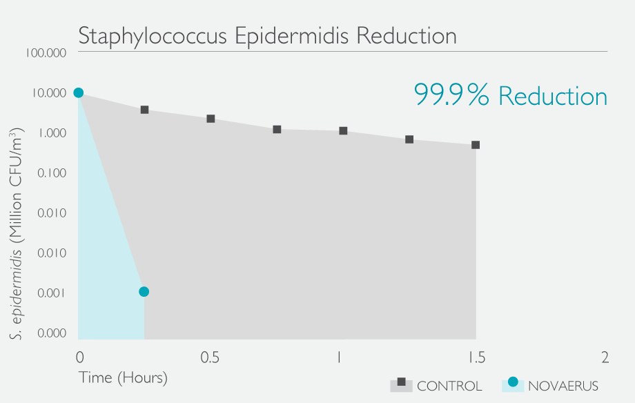 StaphEpidermidis-Reduction-NV1050-Graph-teal.png