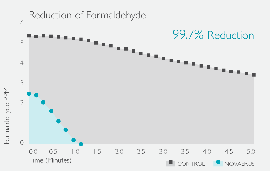 Formaldehyde-Reduction-Graph-Teal.png