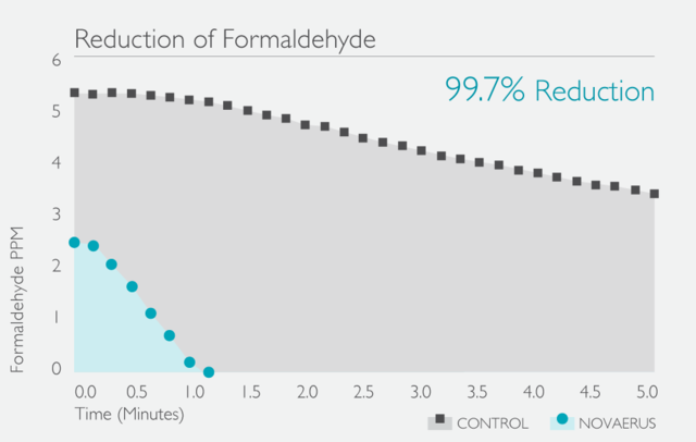 Large formaldehyde reduction graph teal