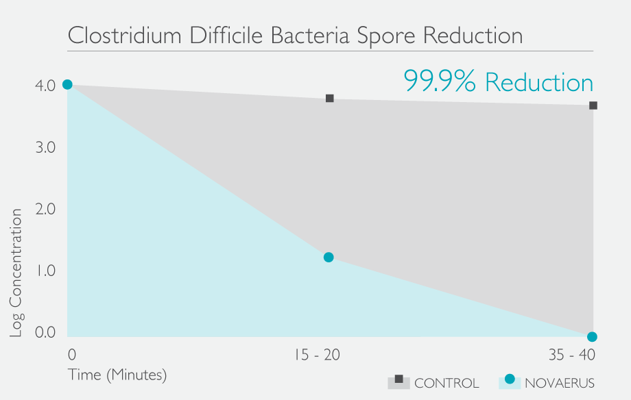 C-Diff-Reduction-Graph-NV.png