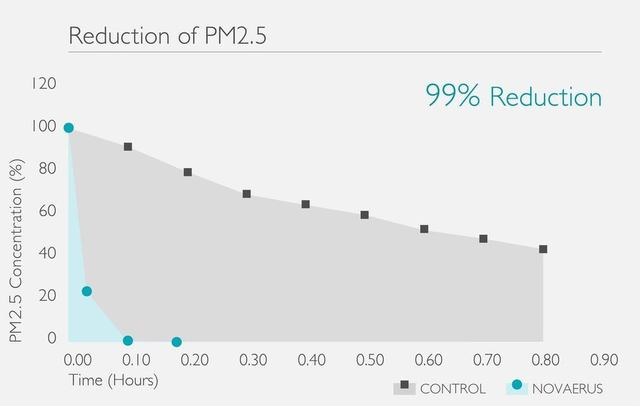 Large pm2.5 reduction graph