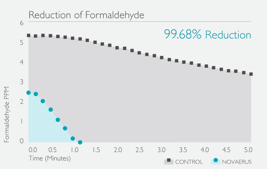 Formaldehyde-Reduction-Graph-NV-99.68.jpg