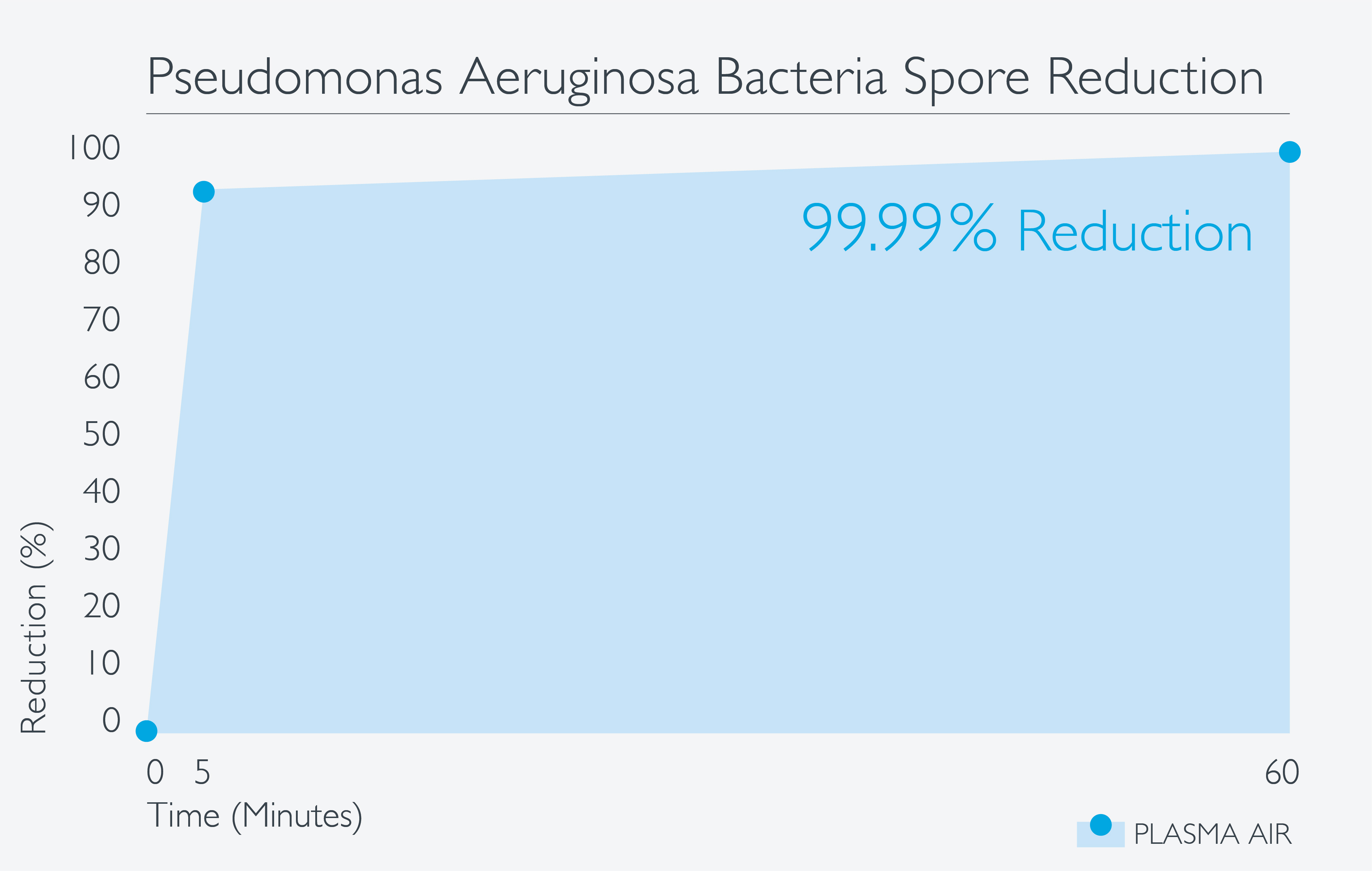 Graph_PA_Airborne_Bacteria.jpg