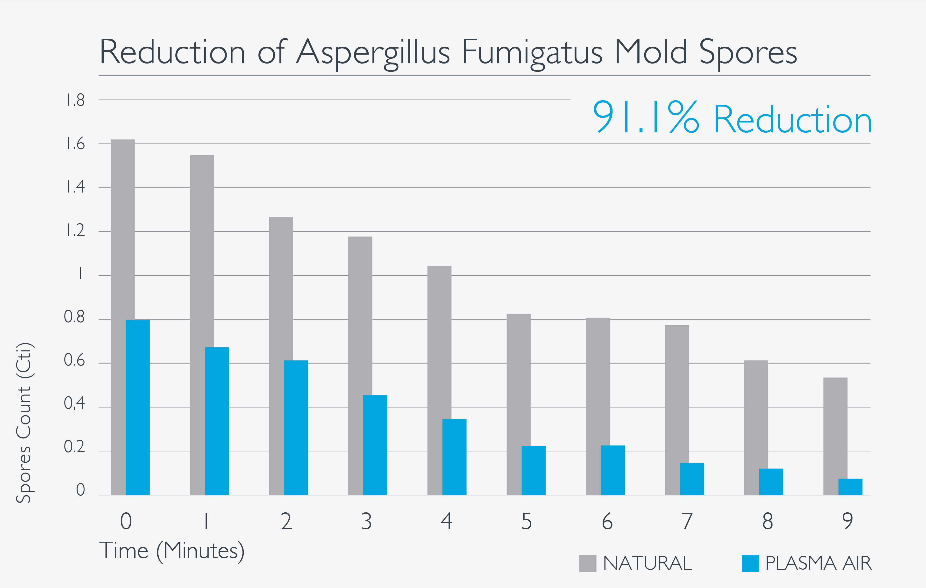 Aspergillus_Fumigatus_Reduction_Graph.jpg
