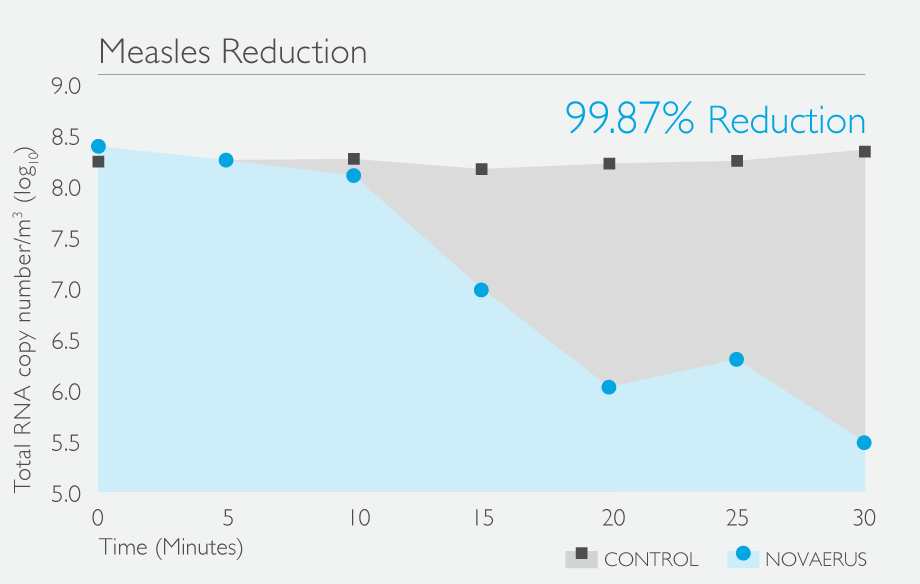 Measles-Reduction-Graph-WA.png